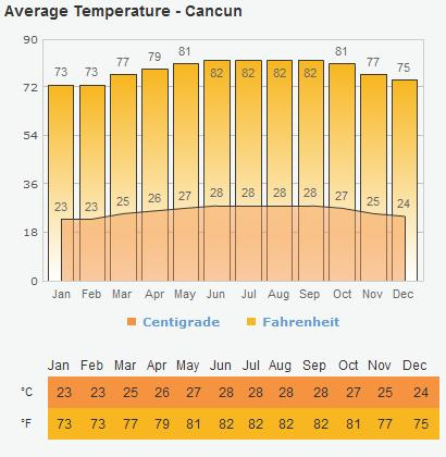 average temperatures Riviera Maya